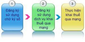 Thủ tục đăng ký chữ ký số tại Hà Tĩnh